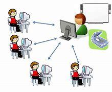 Обучение в електронна среда от 30 ноември до 21 декември 2020г.